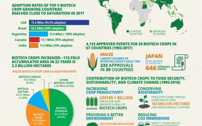 Global Status of Commercialized Biotech/GM Crops in 2017