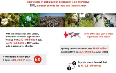 Contribution of BT Cotton to Indian Textile Industry