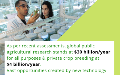 Continuous research and consistent increase in budget is vital in crop breeding to increase yield and improve food quality.