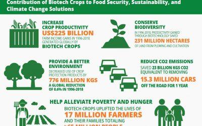 Biotech Cropscan helpto Conserve Biodiversity